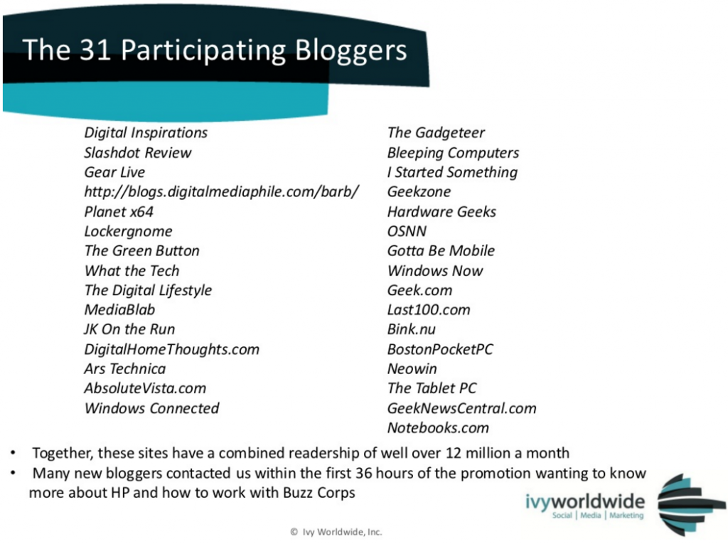 31 participating influencers in the program