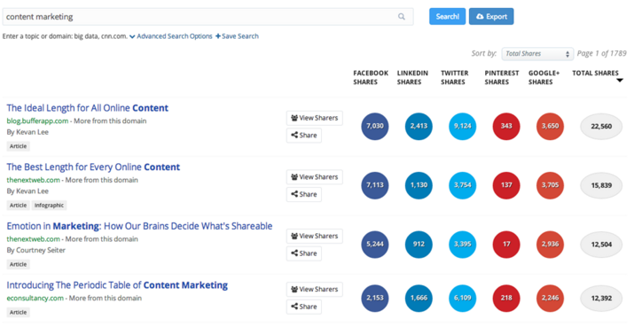 BuzzSumo Helps Find Influencers